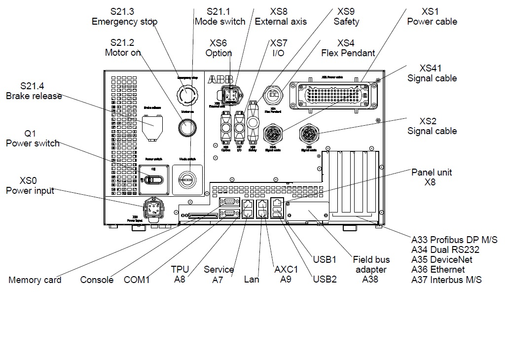 Original using of dsqc 652 abb robotics user forum devicenet wiring diagram at virtualis.co