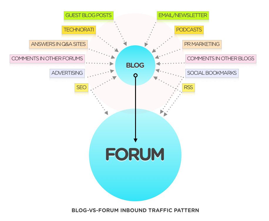 Leverage the traffic of your blog to energize your forum.