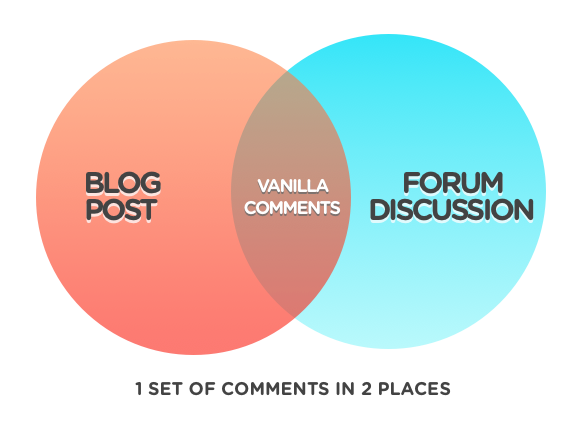 Vanilla Blog Comments & WordPress plugin.